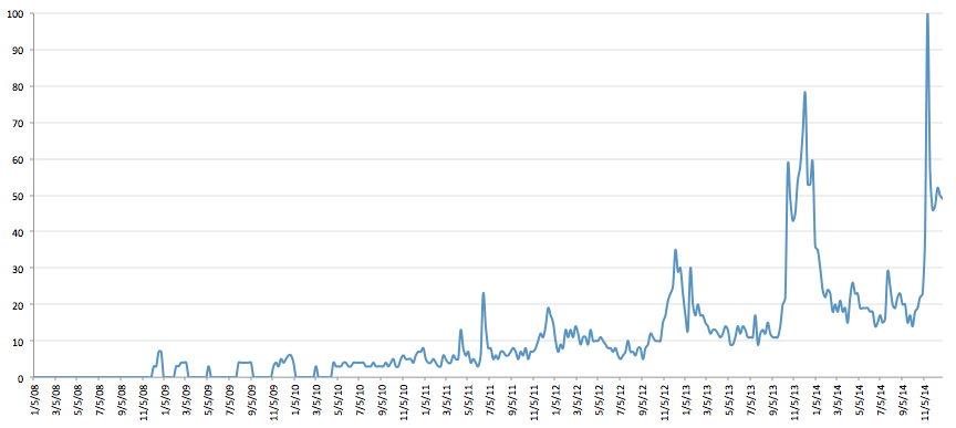 "Google Search Demand for ""Pappy Van Winkle"" Over Time"