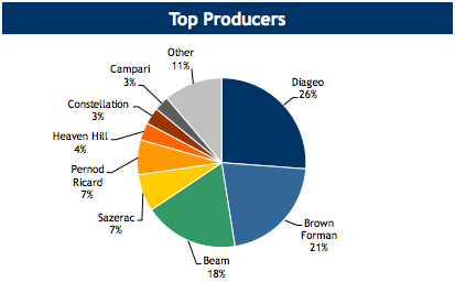 Top Spirits Producers